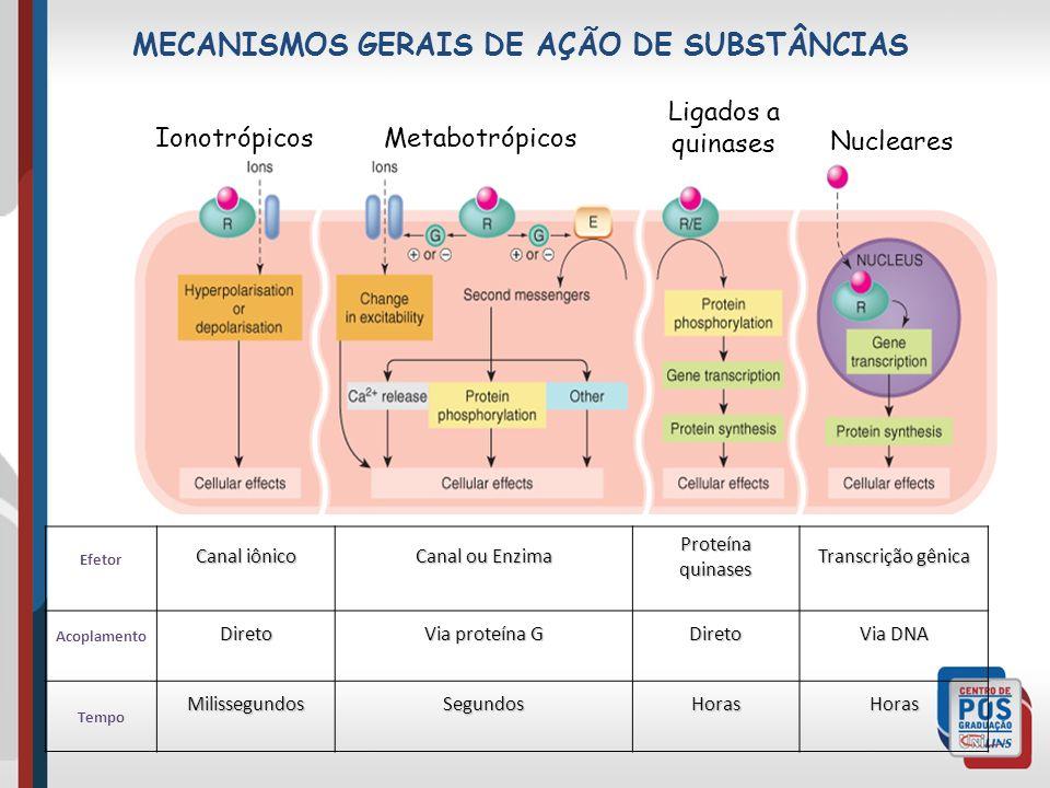 MECANISMOS GERAIS DE AÇÃO DE SUBSTÂNCIAS