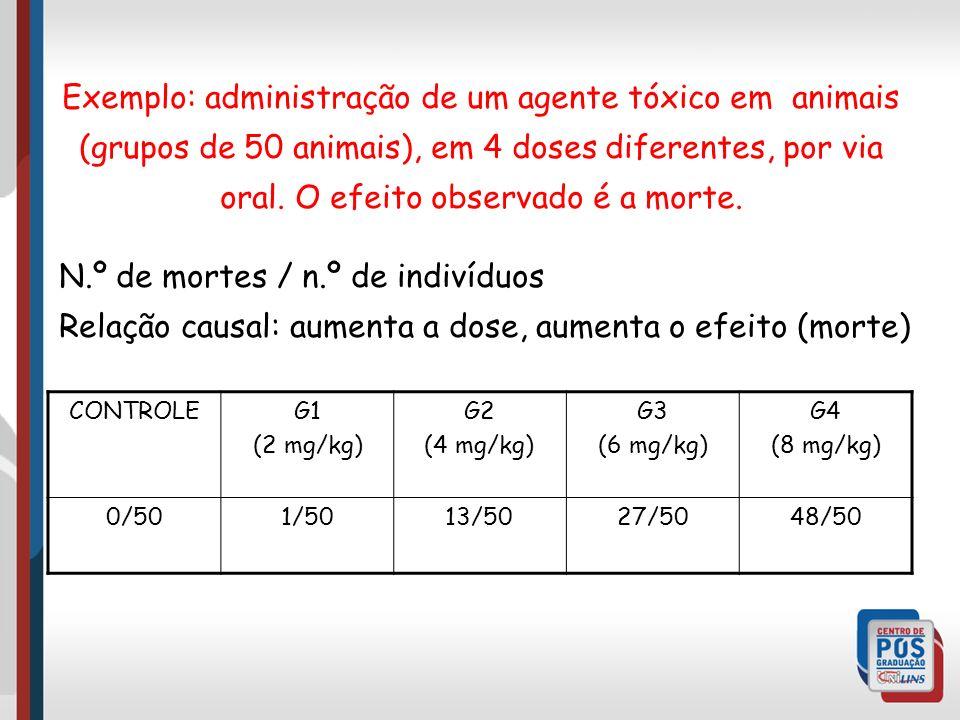 Exemplo: administração de um agente tóxico em animais (grupos de 50 animais), em 4 doses diferentes, por via oral. O efeito observado é a morte.