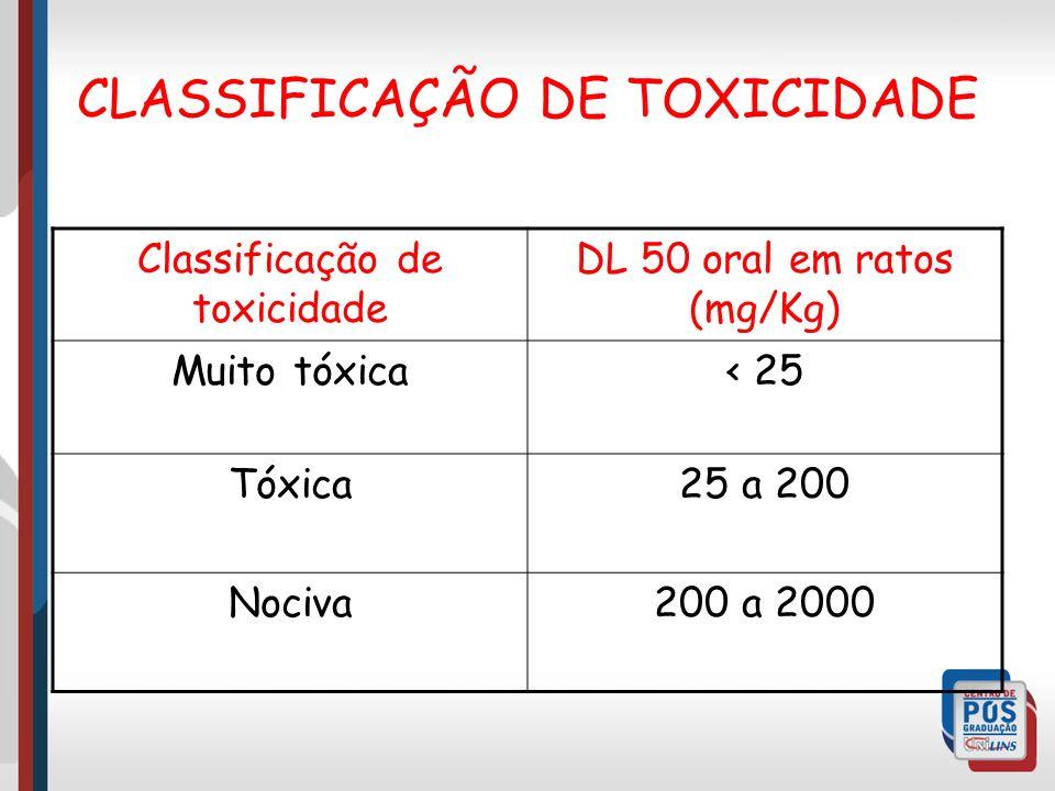 CLASSIFICAÇÃO DE TOXICIDADE