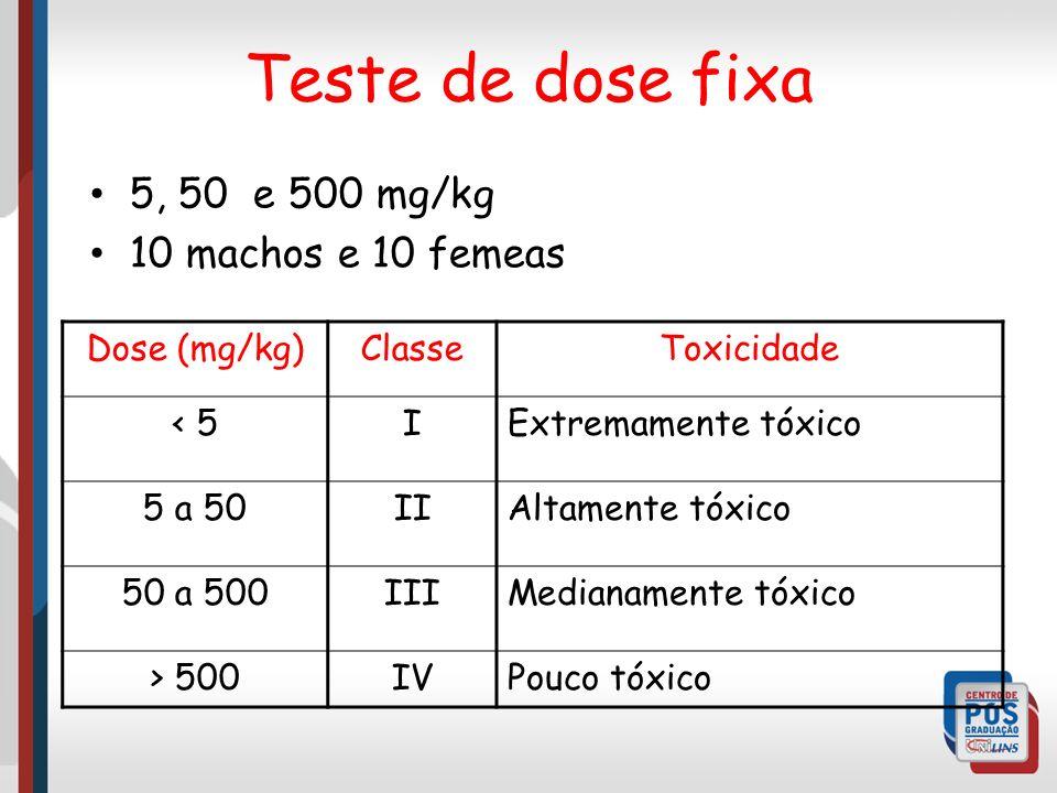 Teste de dose fixa 5, 50 e 500 mg/kg 10 machos e 10 femeas