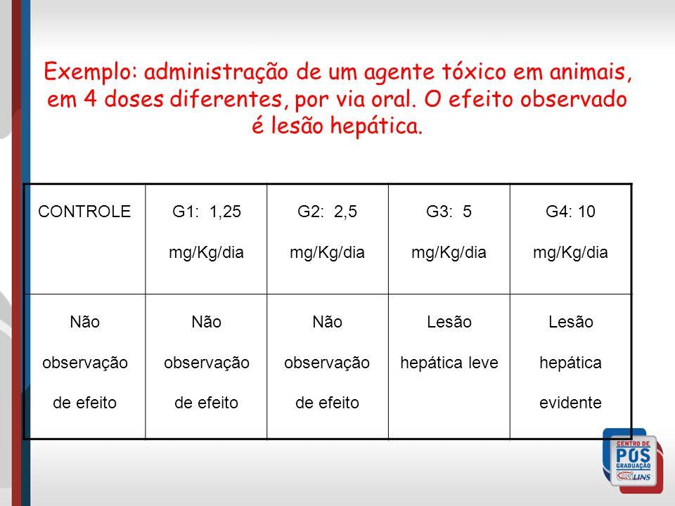 Exemplo: administração de um agente tóxico em animais, em 4 doses diferentes, por via oral. O efeito observado é lesão hepática.