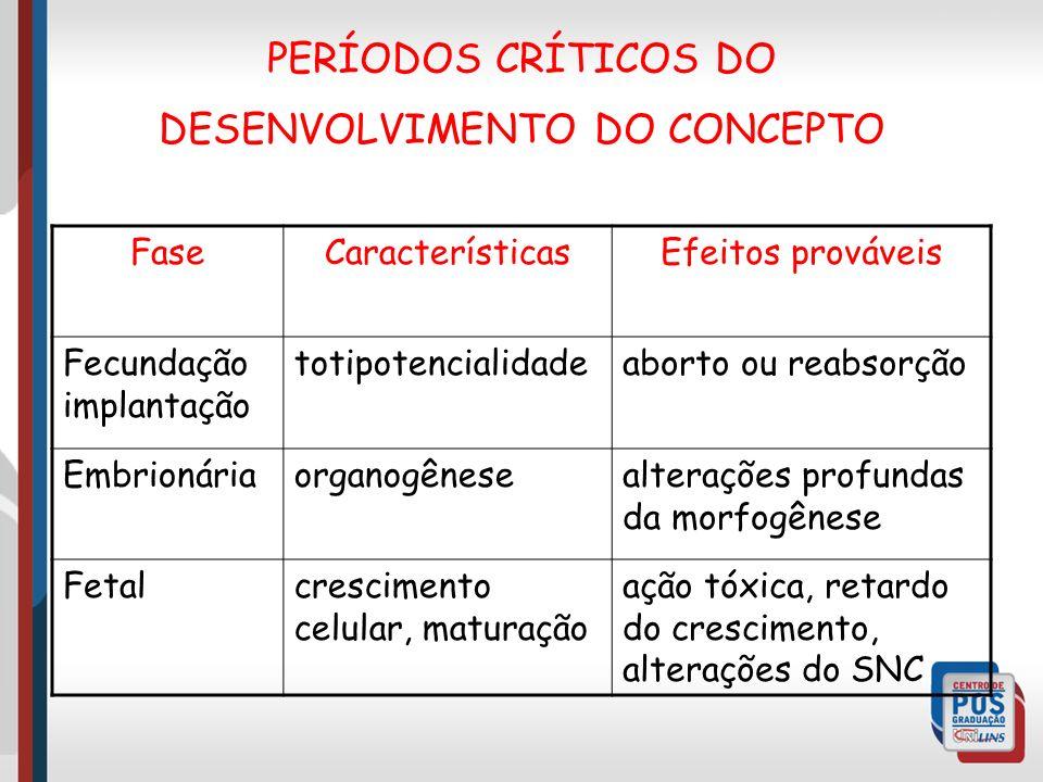PERÍODOS CRÍTICOS DO DESENVOLVIMENTO DO CONCEPTO
