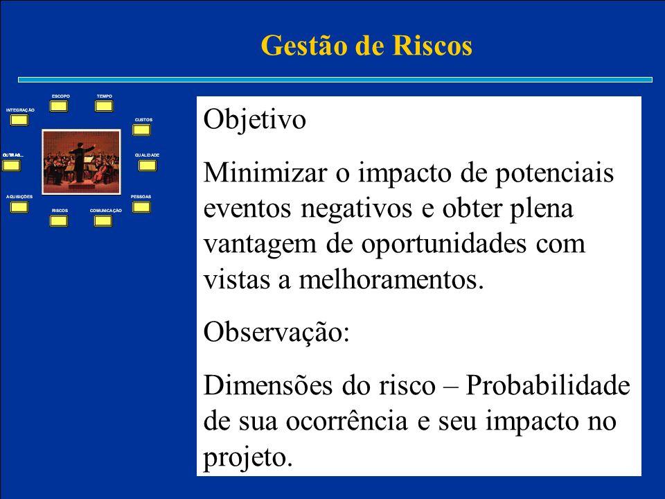 Gestão de Riscos Objetivo. Minimizar o impacto de potenciais eventos negativos e obter plena vantagem de oportunidades com vistas a melhoramentos.