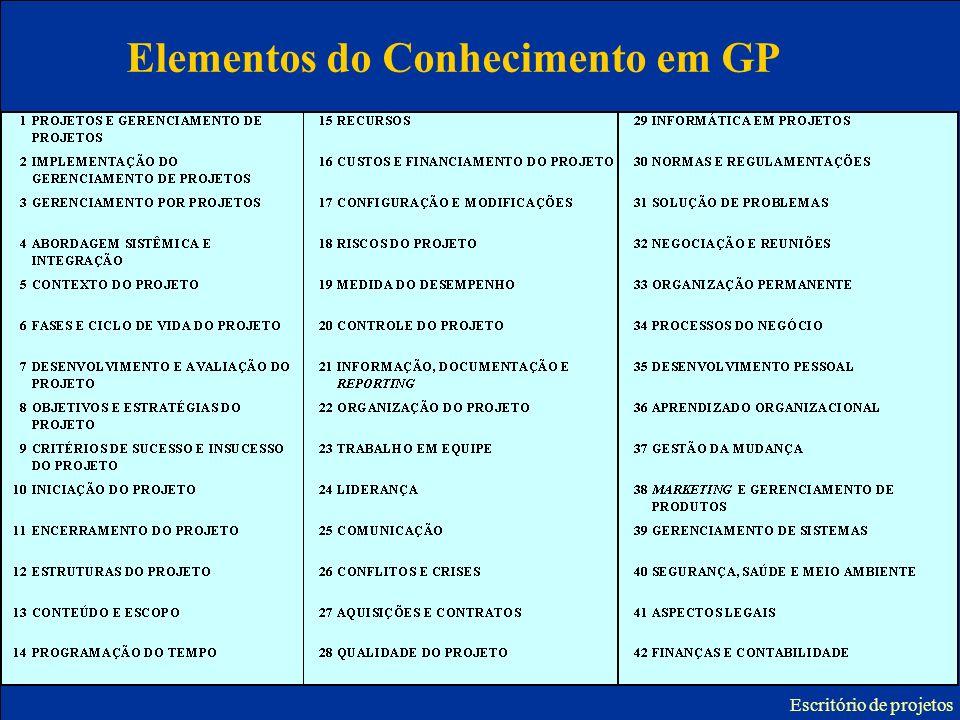 Elementos do Conhecimento em GP