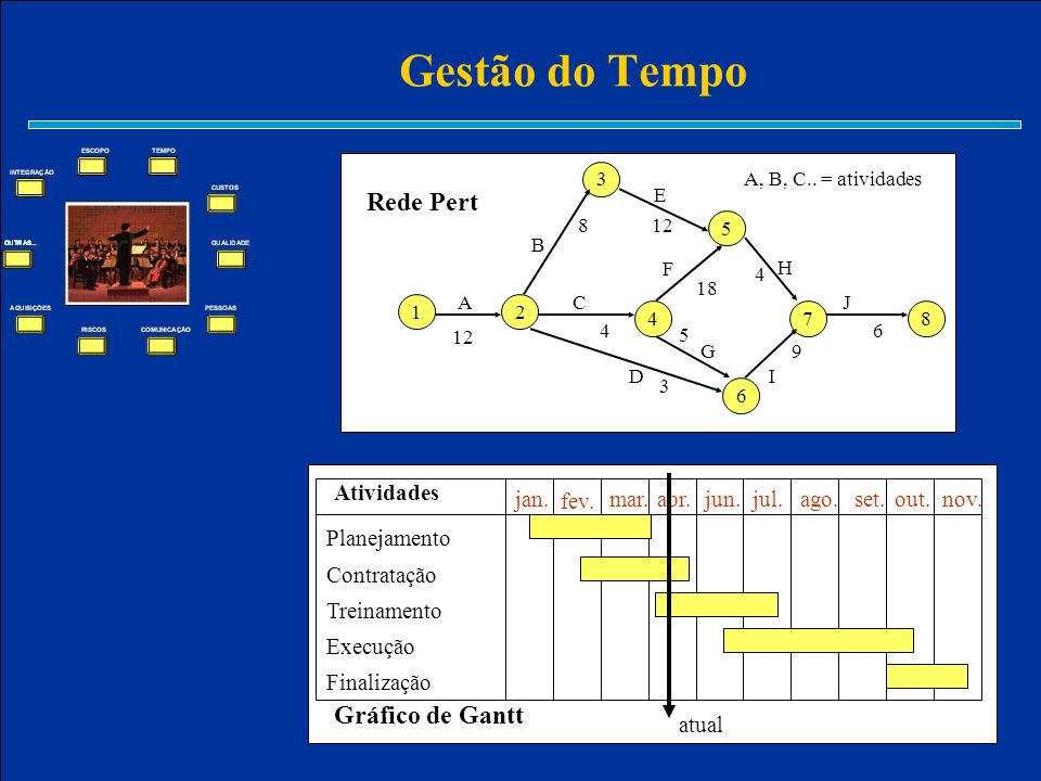 Gestão do Tempo Rede Pert Gráfico de Gantt jan. out. set. ago. jul.