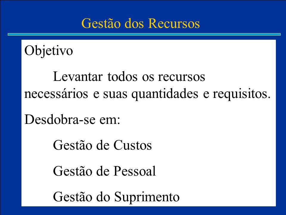 Gestão dos Recursos Objetivo. Levantar todos os recursos necessários e suas quantidades e requisitos.