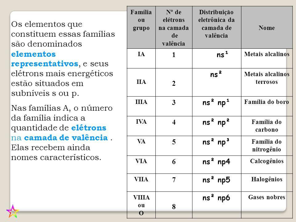 Família ou grupo. Nº de elétrons. na camada. de valência. Distribuição eletrônica da camada de valência.
