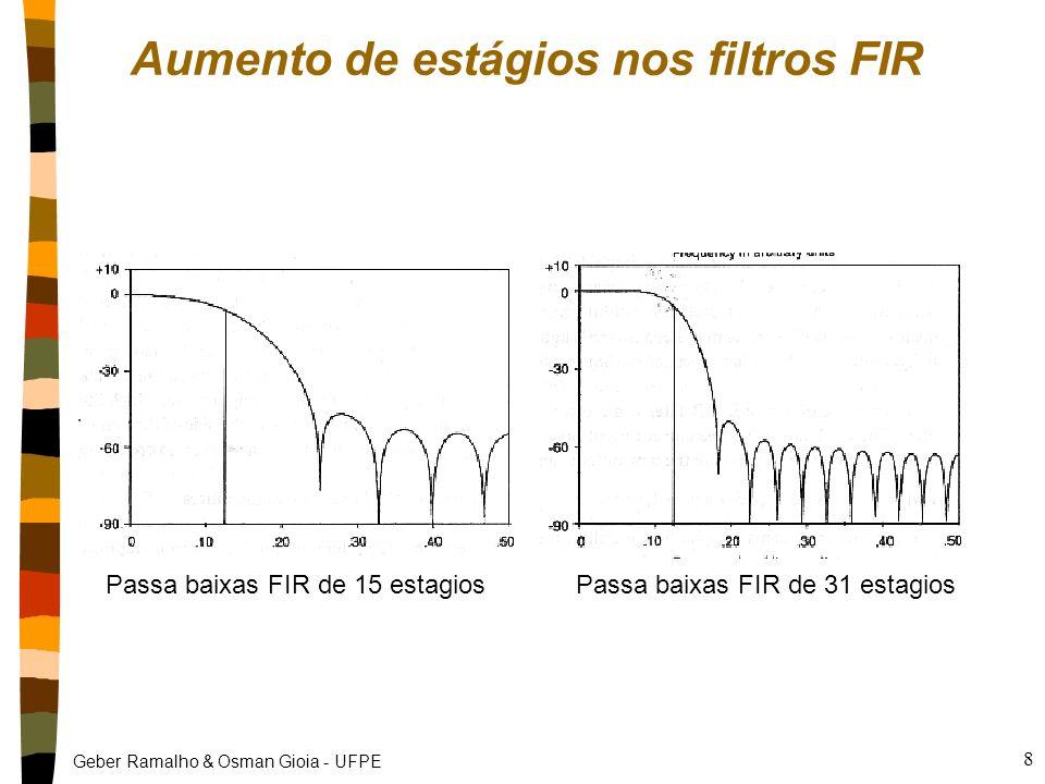 Aumento de estágios nos filtros FIR