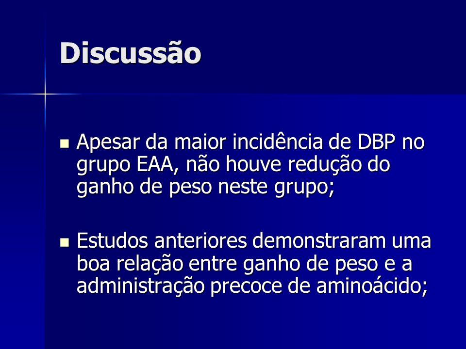 Discussão Apesar da maior incidência de DBP no grupo EAA, não houve redução do ganho de peso neste grupo;