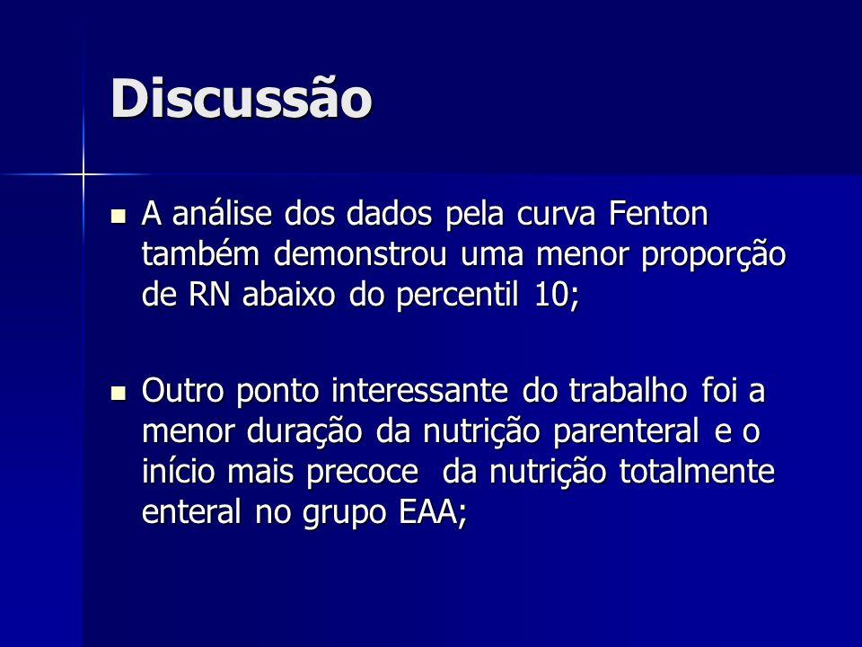 Discussão A análise dos dados pela curva Fenton também demonstrou uma menor proporção de RN abaixo do percentil 10;