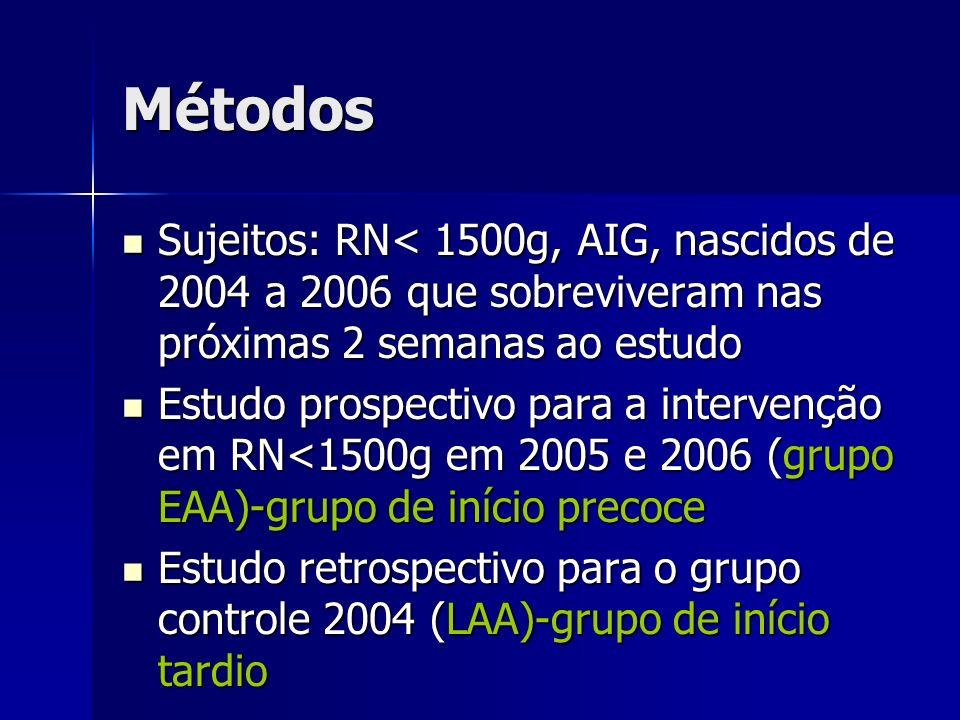 Métodos Sujeitos: RN< 1500g, AIG, nascidos de 2004 a 2006 que sobreviveram nas próximas 2 semanas ao estudo.