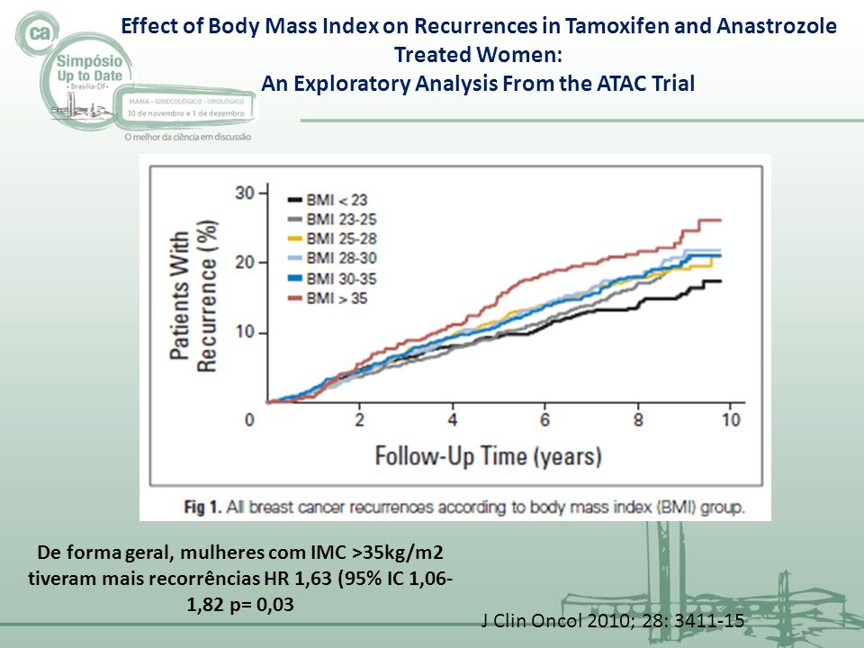 Effect of Body Mass Index on Recurrences in Tamoxifen and Anastrozole Treated Women: An Exploratory Analysis From the ATAC Trial