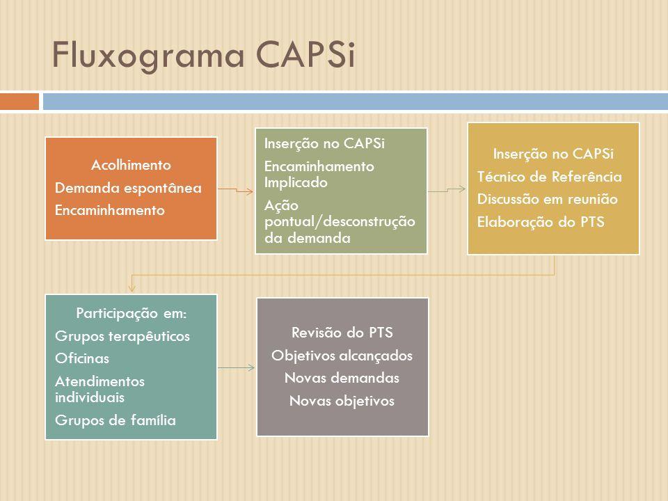 Fluxograma CAPSi Acolhimento Demanda espontânea Encaminhamento