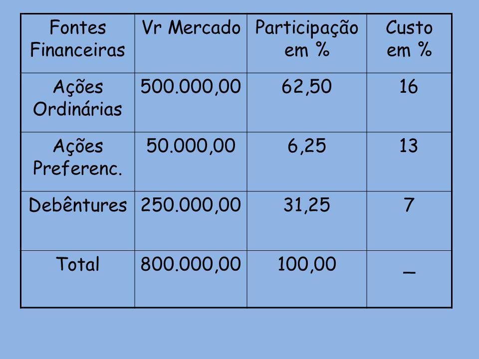 Fontes Financeiras Vr Mercado. Participação em % Custo em % Ações Ordinárias. 500.000,00. 62,50.
