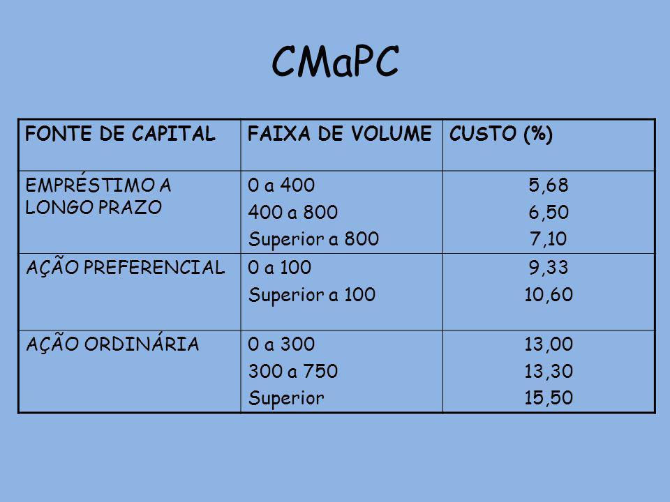 CMaPC FONTE DE CAPITAL FAIXA DE VOLUME CUSTO (%)
