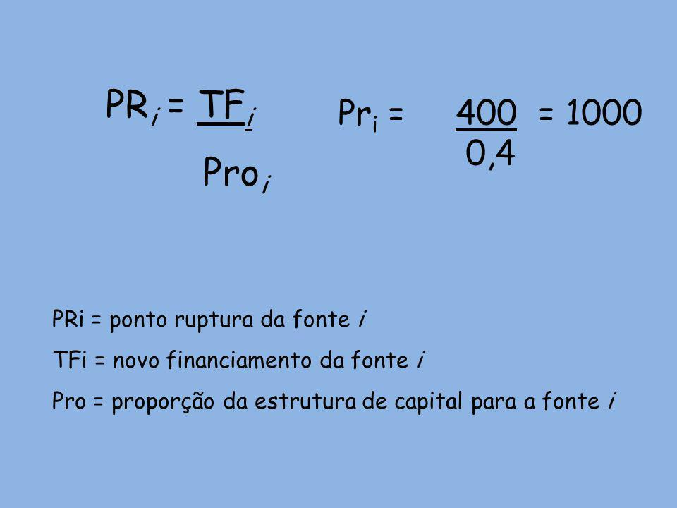 PRi = TFi Proi Pri = 400 = 1000 0,4 PRi = ponto ruptura da fonte i