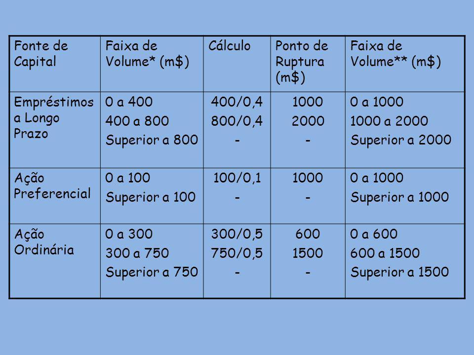Fonte de Capital Faixa de Volume* (m$) Cálculo. Ponto de Ruptura (m$) Faixa de Volume** (m$) Empréstimos a Longo Prazo.