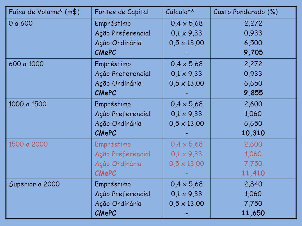 Faixa de Volume* (m$) Fontes de Capital. Cálculo** Custo Ponderado (%) 0 a 600. Empréstimo. Ação Preferencial.