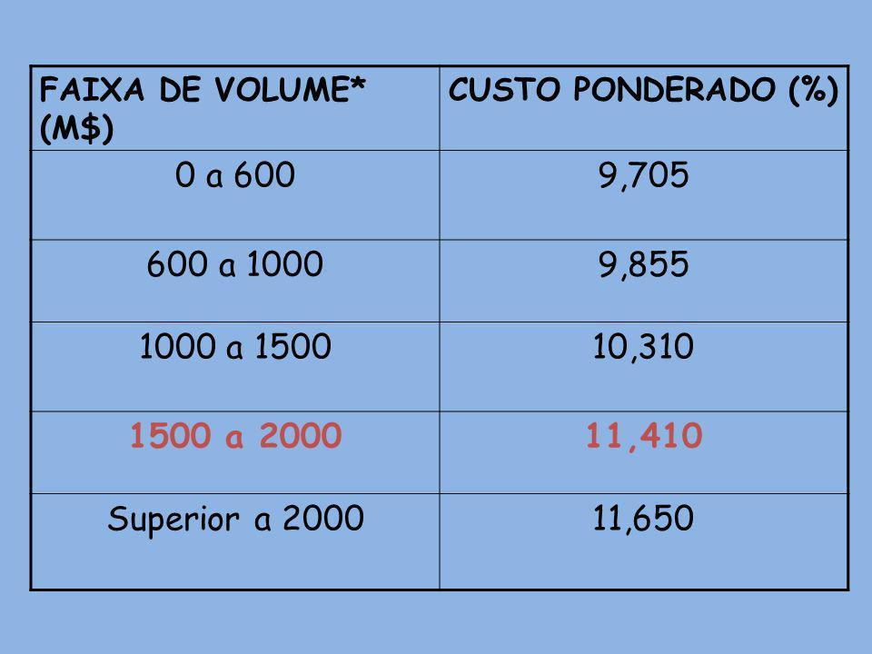 FAIXA DE VOLUME* (M$) CUSTO PONDERADO (%) 0 a 600. 9,705. 600 a 1000. 9,855. 1000 a 1500. 10,310.