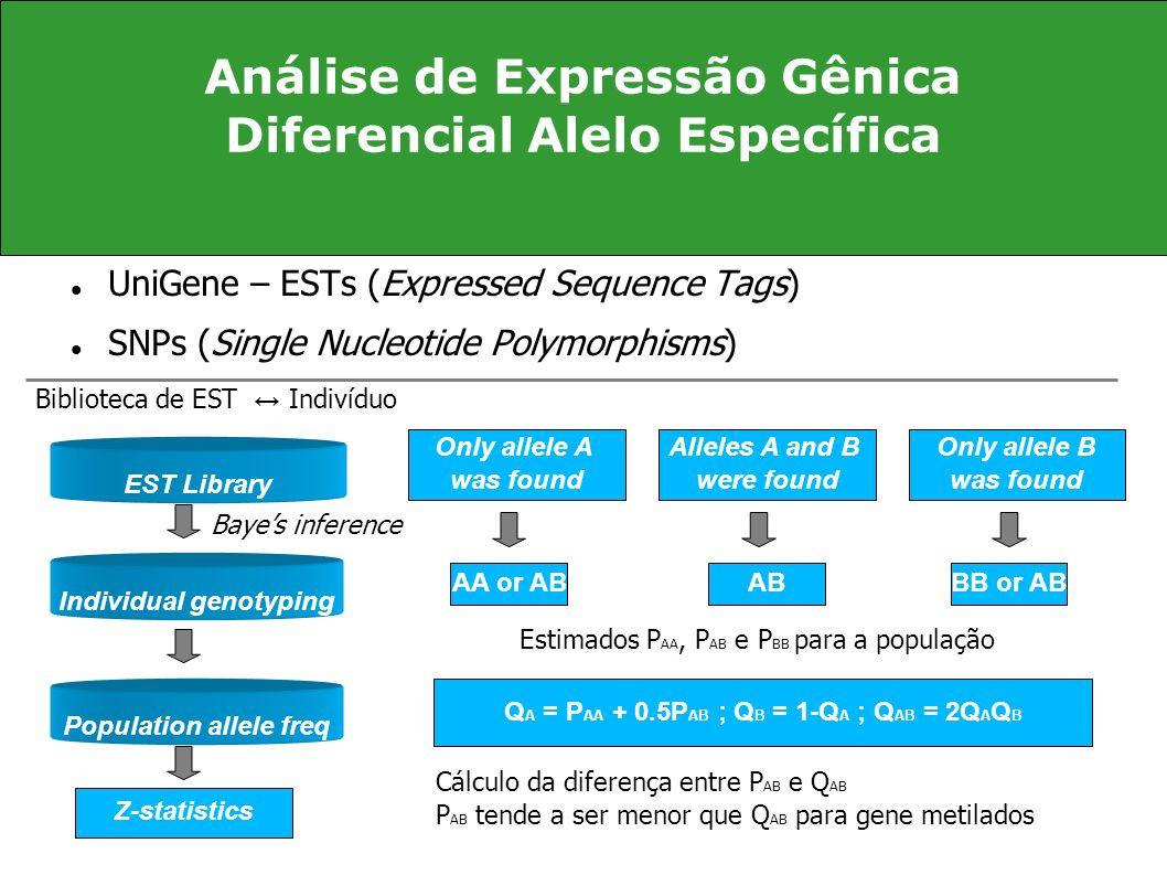 Análise de Expressão Gênica Diferencial Alelo Específica