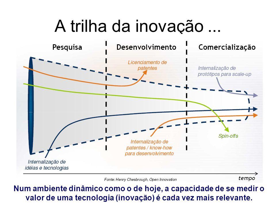 A trilha da inovação ...