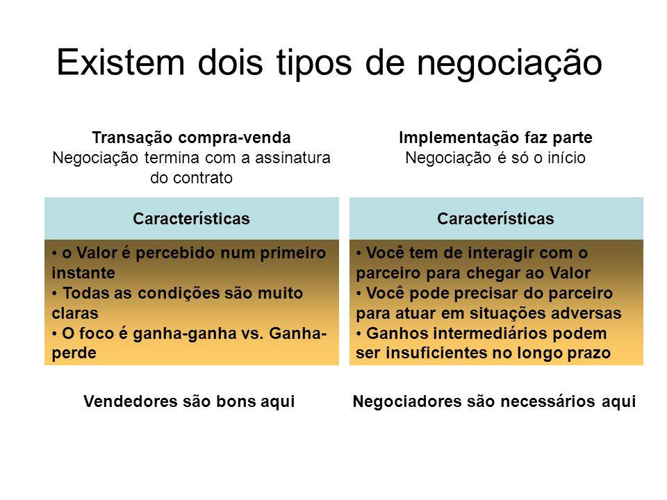 Existem dois tipos de negociação