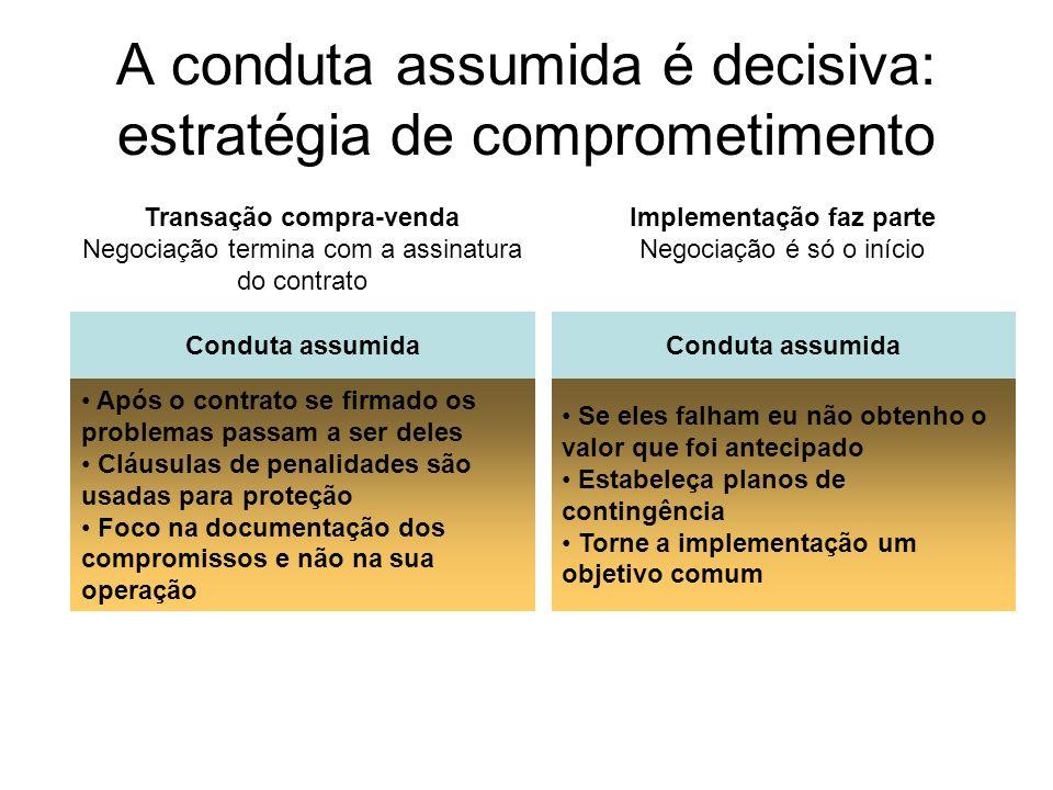 A conduta assumida é decisiva: estratégia de comprometimento