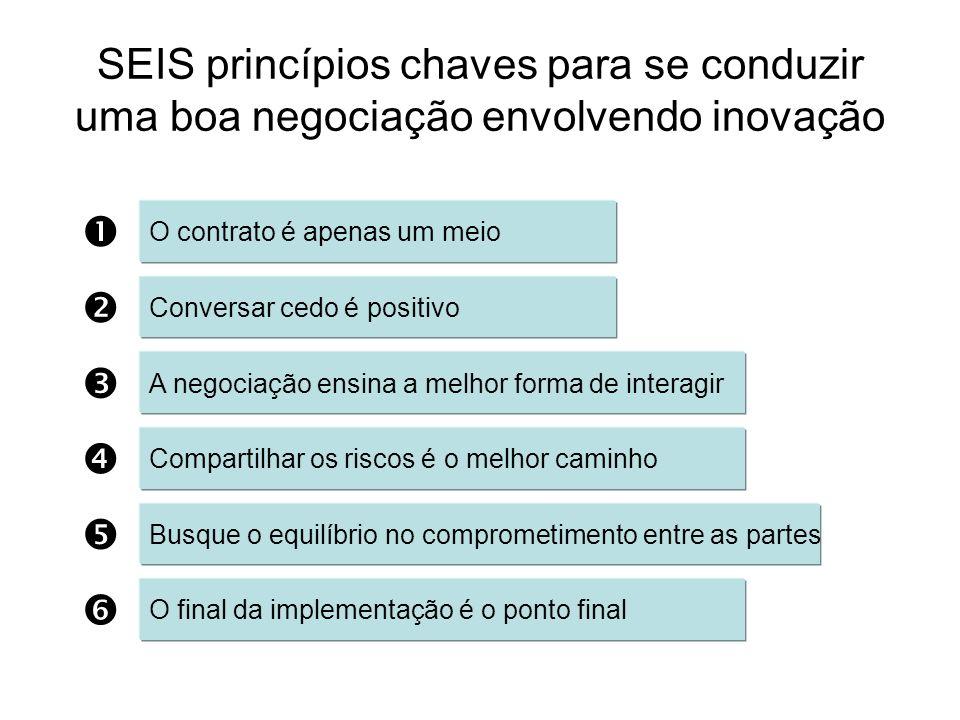 SEIS princípios chaves para se conduzir uma boa negociação envolvendo inovação