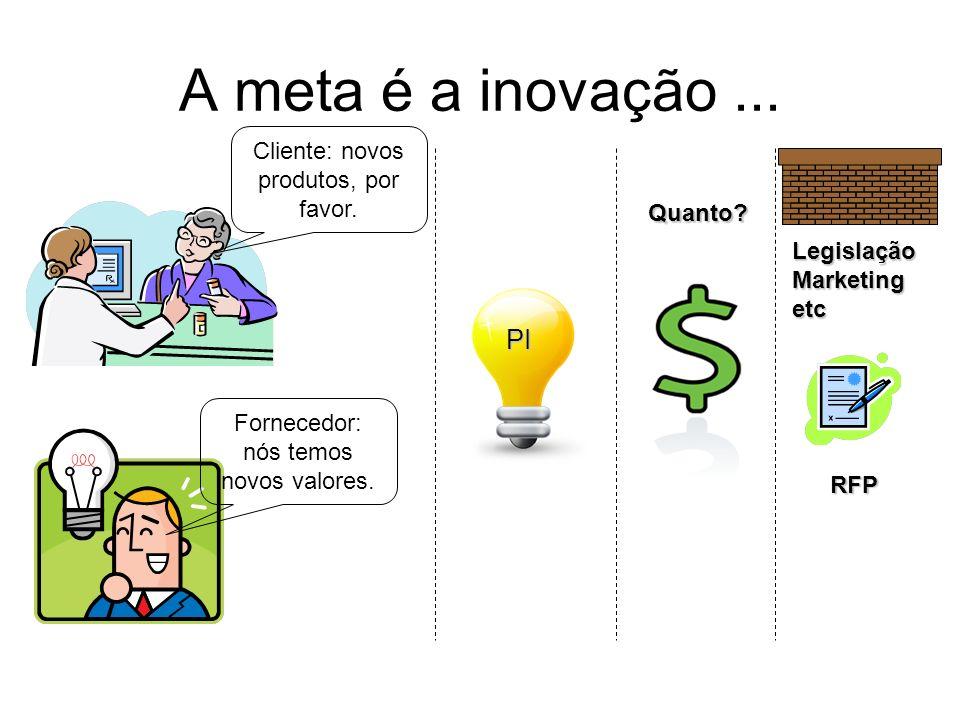 A meta é a inovação ... PI Cliente: novos produtos, por favor. Quanto