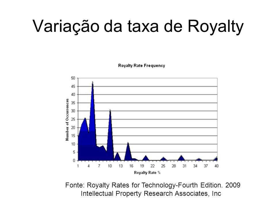 Variação da taxa de Royalty
