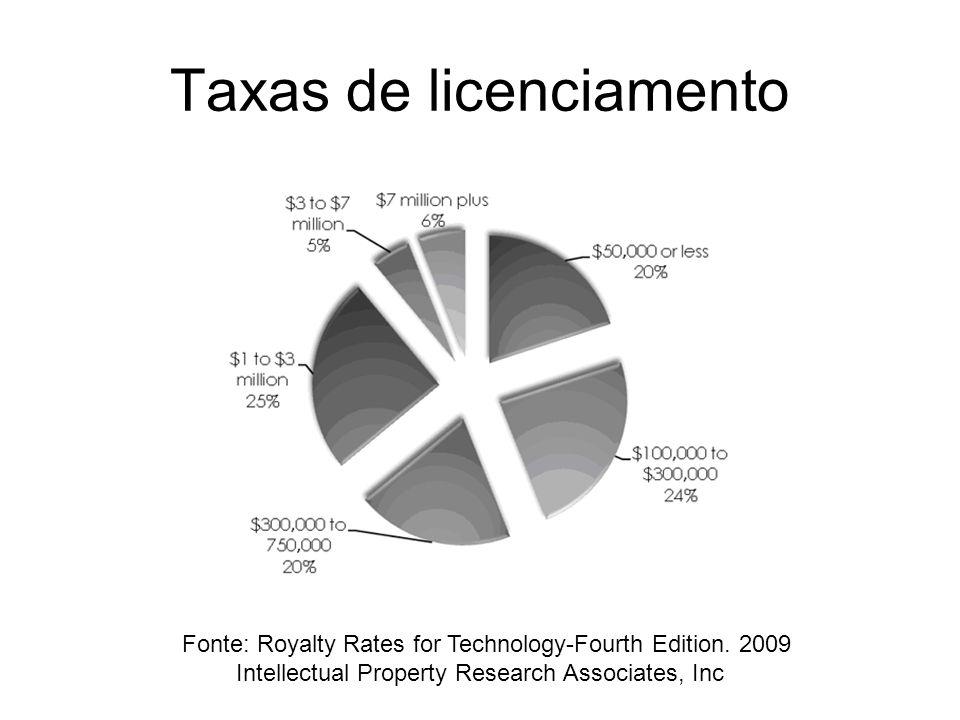 Taxas de licenciamento
