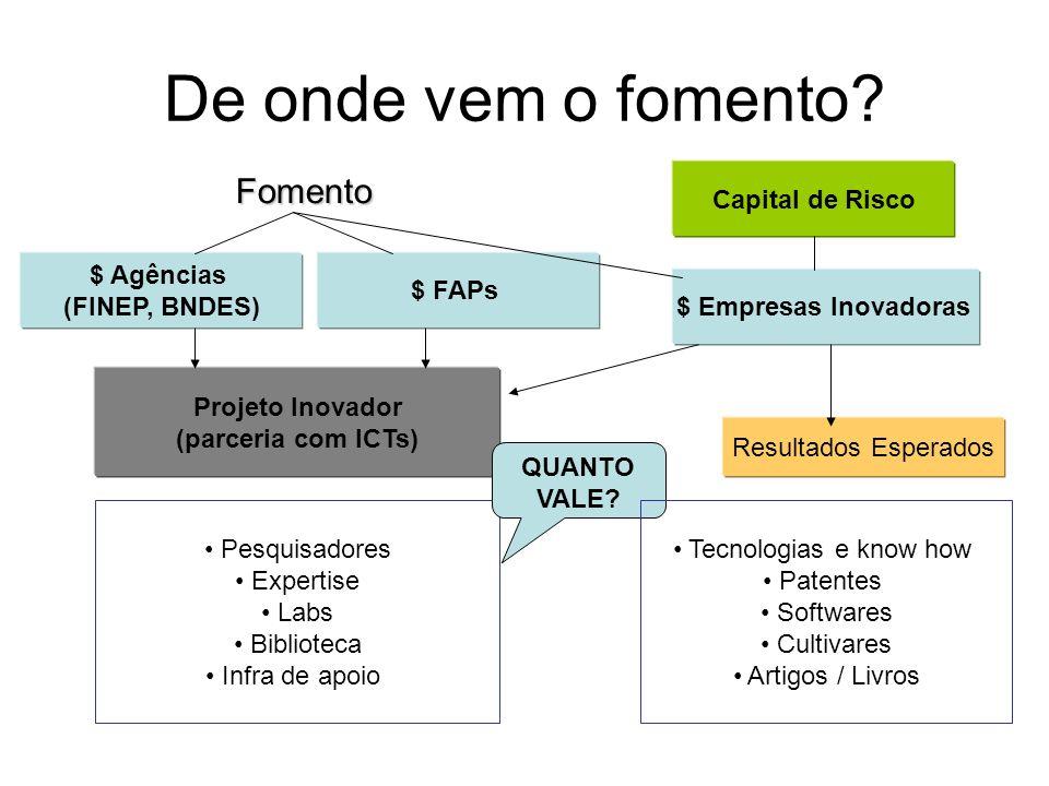 De onde vem o fomento Fomento $ Agências (FINEP, BNDES) $ FAPs
