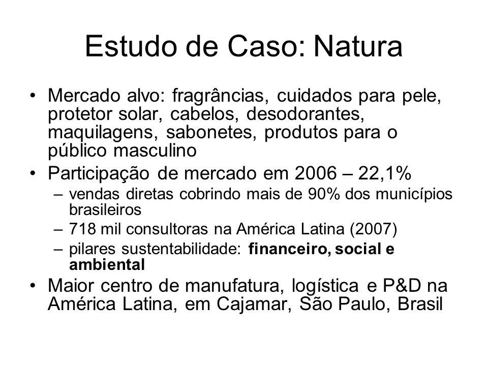 Estudo de Caso: Natura