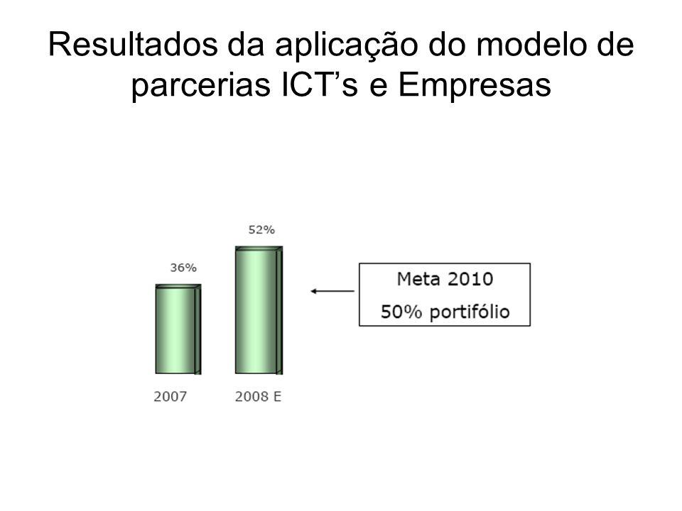 Resultados da aplicação do modelo de parcerias ICT's e Empresas