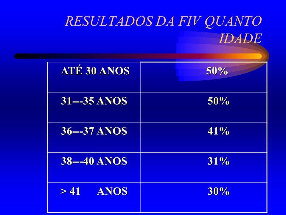 RESULTADOS DA FIV QUANTO IDADE