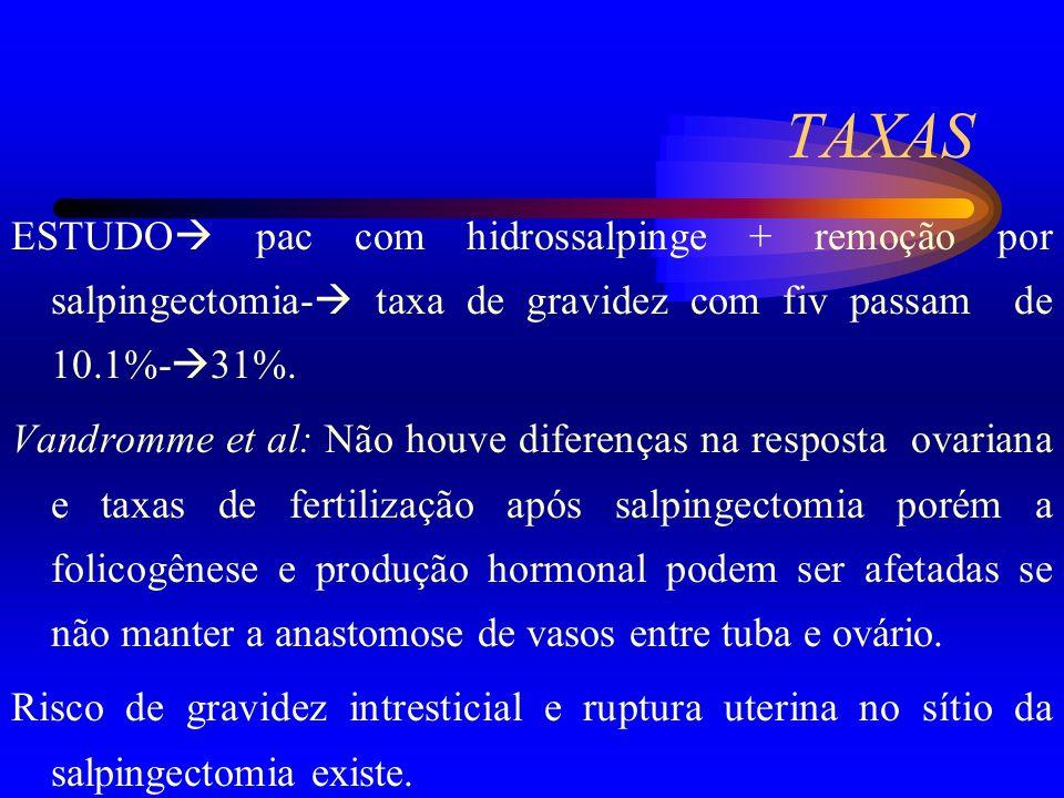 TAXAS ESTUDO pac com hidrossalpinge + remoção por salpingectomia- taxa de gravidez com fiv passam de 10.1%-31%.