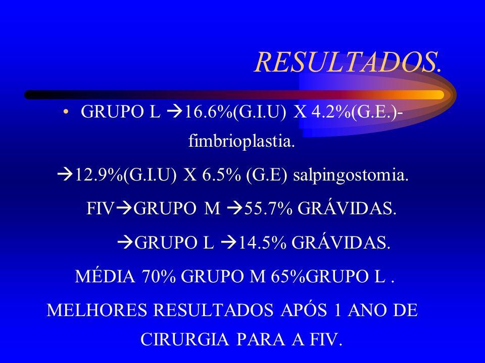 RESULTADOS. GRUPO L 16.6%(G.I.U) X 4.2%(G.E.)-fimbrioplastia.