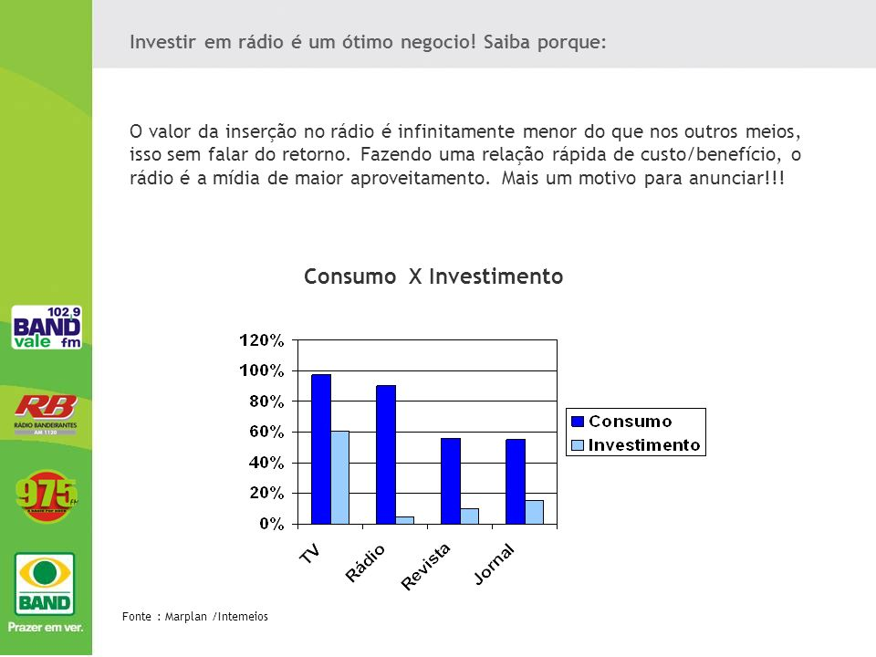 Consumo X Investimento