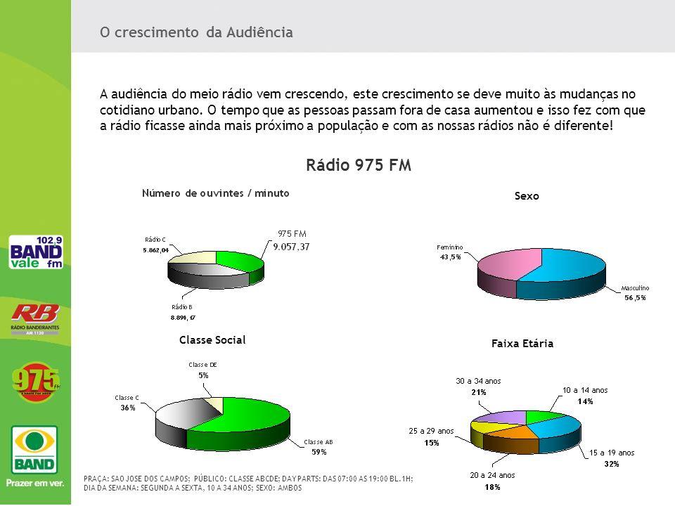 Rádio 975 FM O crescimento da Audiência