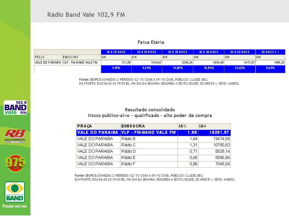 Rádio Band Vale 102,9 FM Faixa Etária