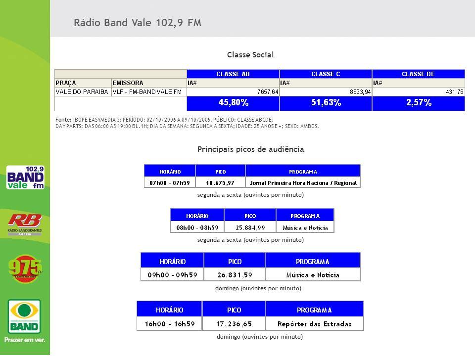 Rádio Band Vale 102,9 FM Classe Social Principais picos de audiência