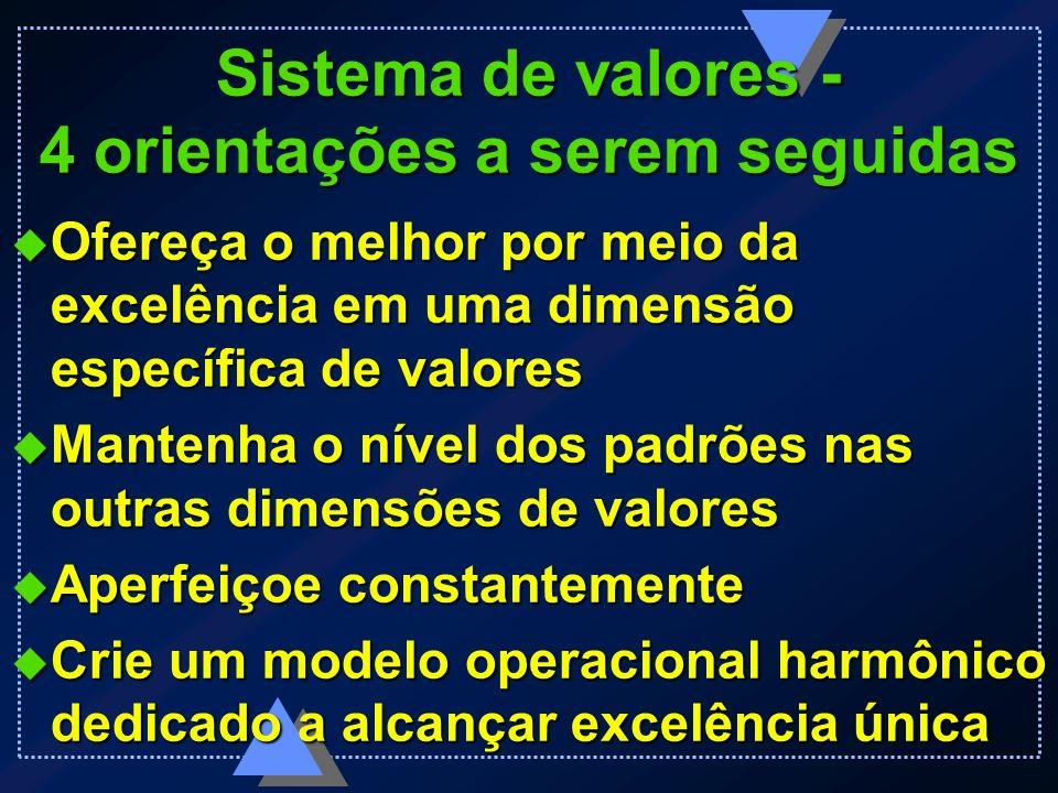 Sistema de valores - 4 orientações a serem seguidas