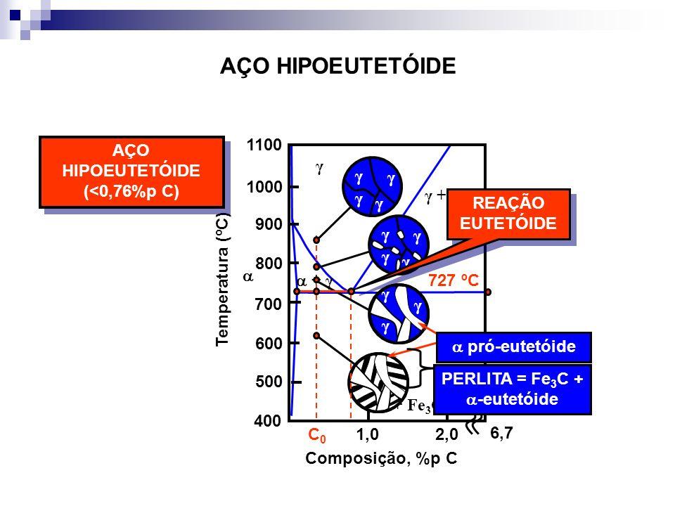 AÇO HIPOEUTETÓIDE (<0,76%p C)