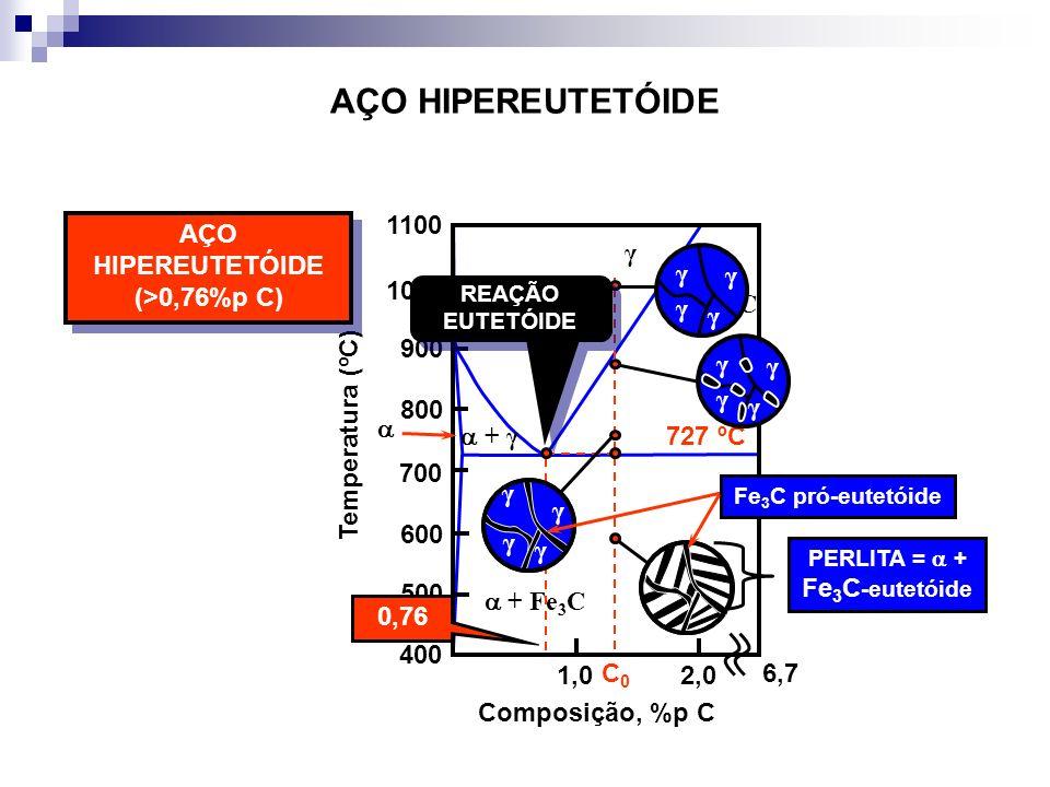 AÇO HIPEREUTETÓIDE (>0,76%p C)