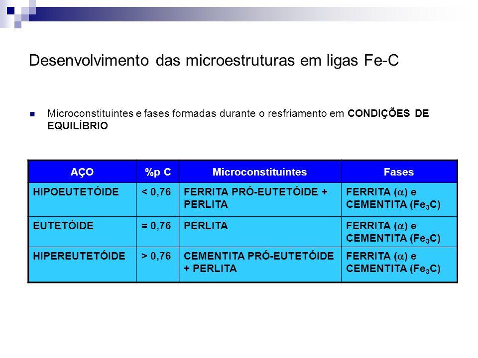 Desenvolvimento das microestruturas em ligas Fe-C