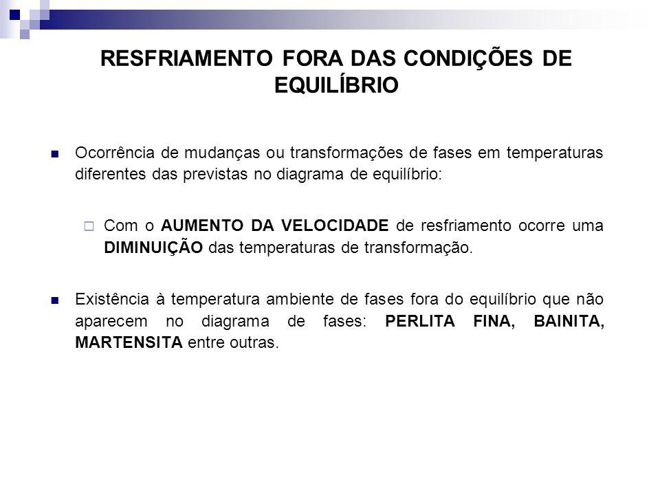 RESFRIAMENTO FORA DAS CONDIÇÕES DE EQUILÍBRIO