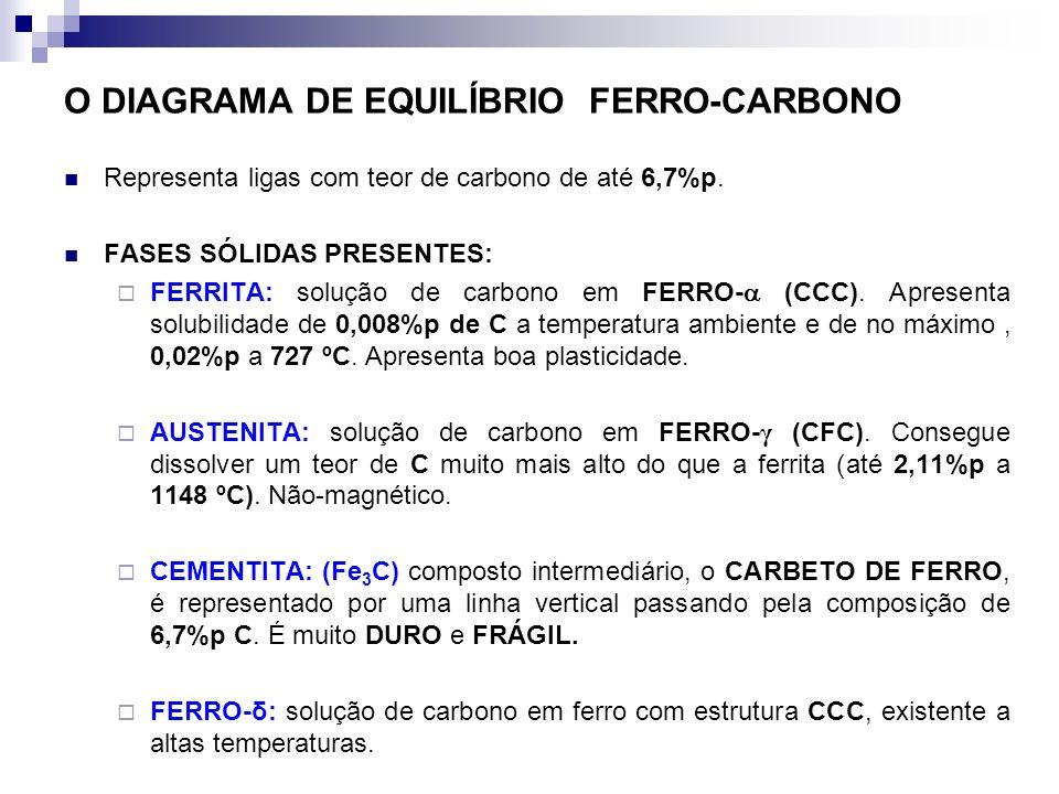 O DIAGRAMA DE EQUILÍBRIO FERRO-CARBONO