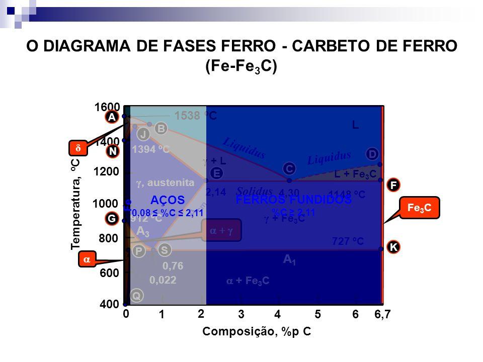 O DIAGRAMA DE FASES FERRO - CARBETO DE FERRO (Fe-Fe3C)