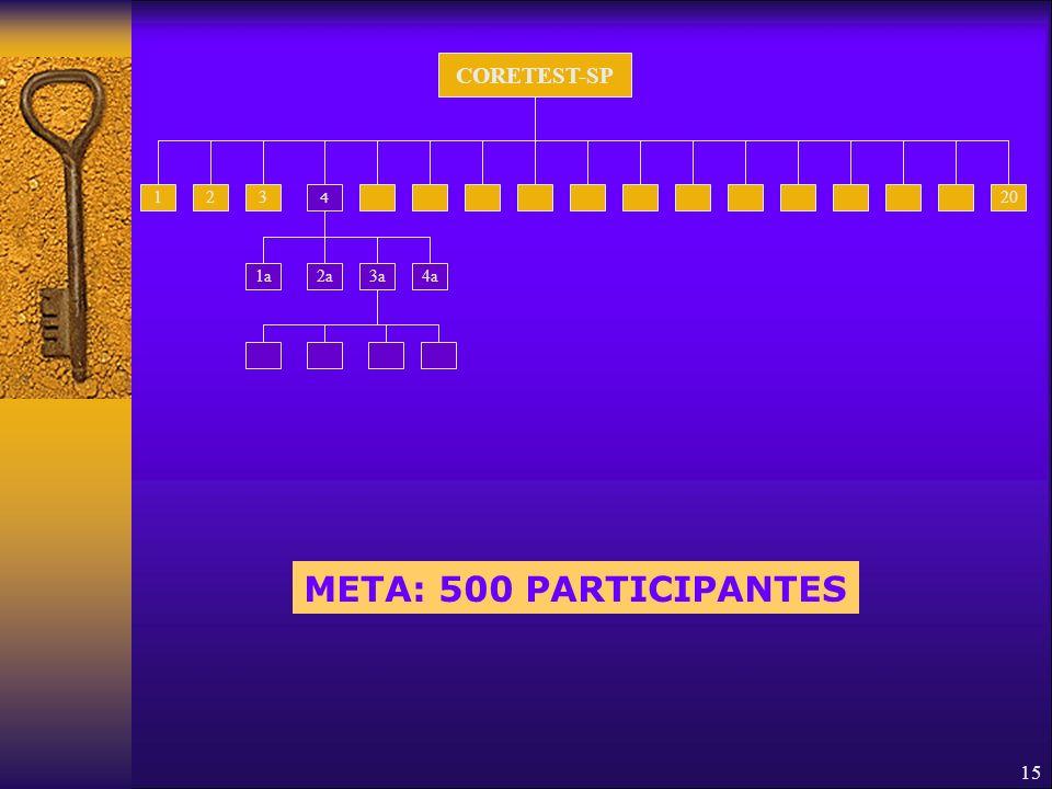 CORETEST-SP 1 2 3 4 20 1a 2a 3a 4a META: 500 PARTICIPANTES