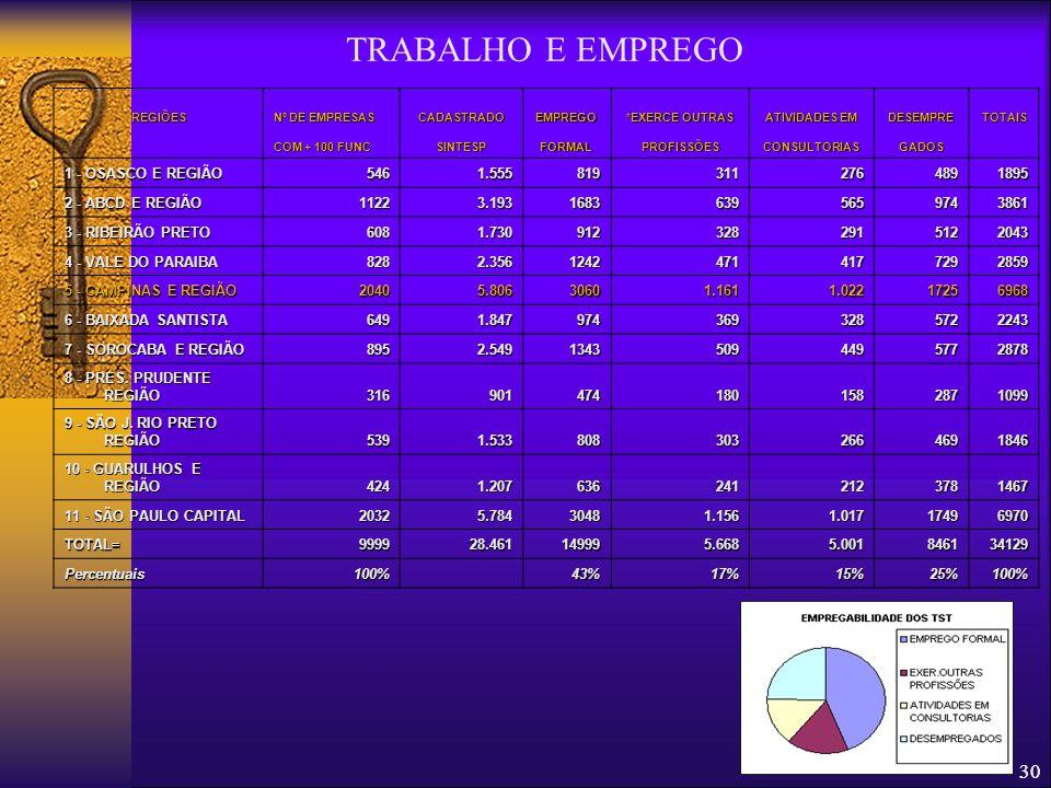 TRABALHO E EMPREGO 30 1 - OSASCO E REGIÃO 546 1.555 819 311 276 489